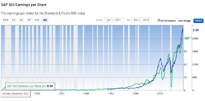 S&P 500 Earnings per Share chart