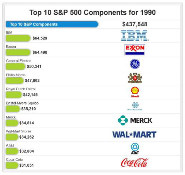 Top 10 S&P 500 Components for 1990